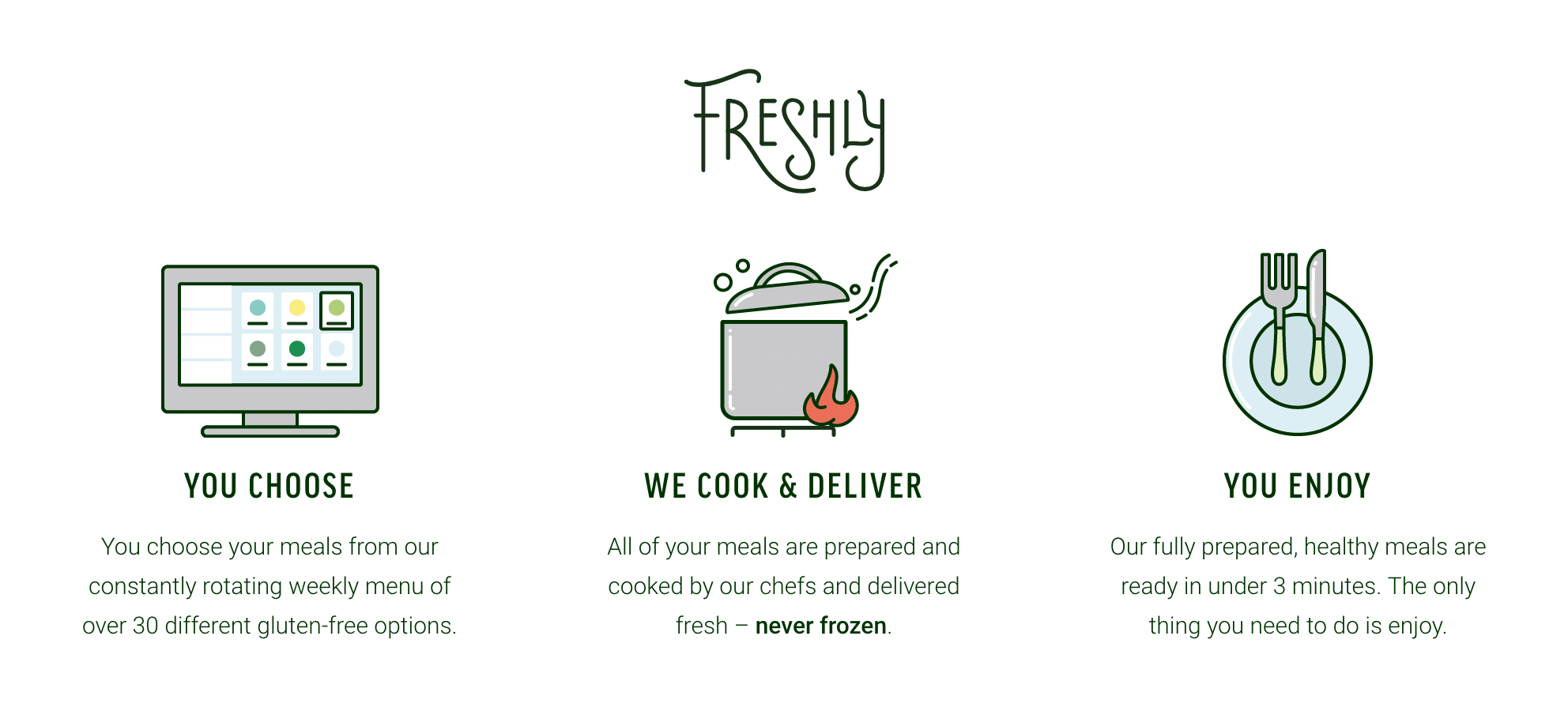 My Freshly Review (28 Days of Outsourced Cooking) - Alex Tran